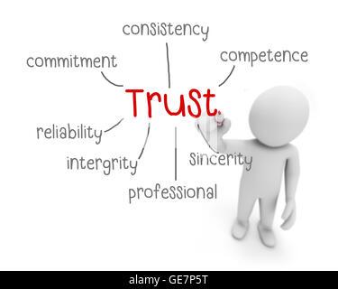 trust concept essay